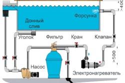 Схема устройства переносного бассейна.