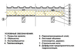 Схема устройства потолка в бане