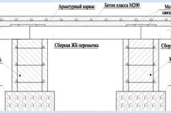 Схема устройства столбчатого фундамента с ростверком