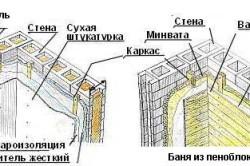 Схема утепления бани из блоков