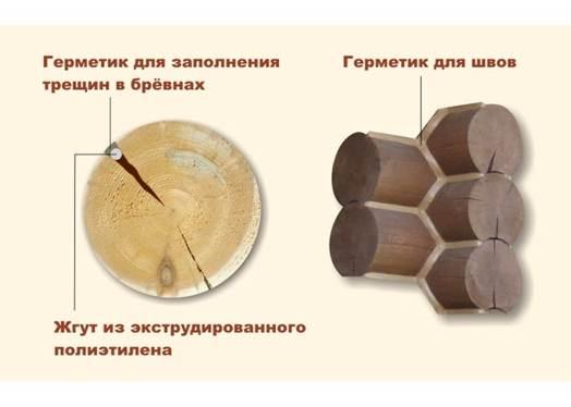 Схема заделывания трещин
