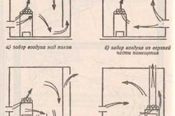 Различные схемы вентиляции бань и саун