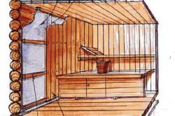 Схема внутренней отделки бани