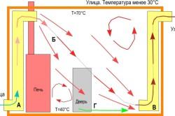 Схема движения воздуха в парной №1