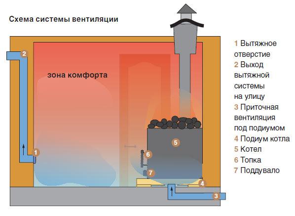 Схема системы вентиляции в бане