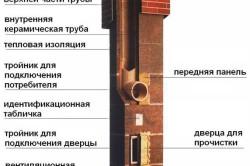 Схема дымохода в бане