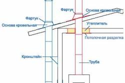 Типовая система дымохода
