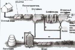 Канализация для деревянной бани