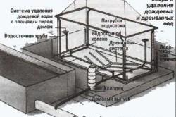Схема канализации для бани.