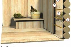 Схема отделки стен бани