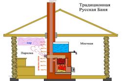 Схема русской деревянной бани.