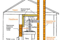 Схема устройства дымохода для печи