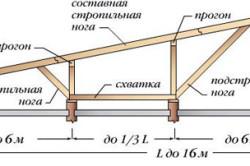 Схема устройства стропильной системы для односкатной крыши.