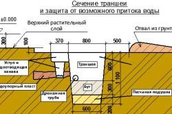 Схема устройства траншеи для фундамента