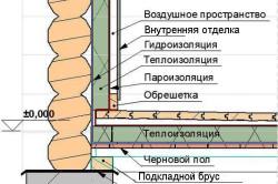 Схема внутренней отделки стен бани.