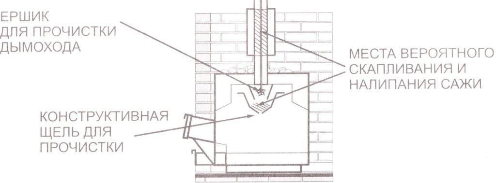 Схема очистки дымохода