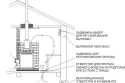 Вентиляция в русской бане