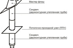 Схема металлической трубы для бани
