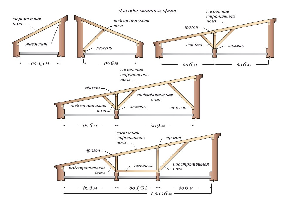 Виды односкатных крыш