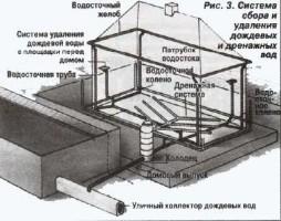Схема канализации бани