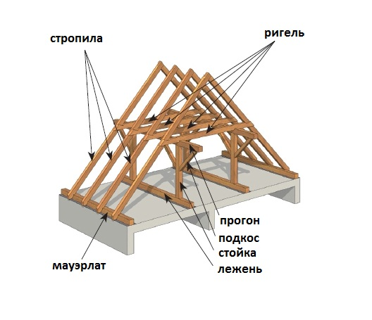 Двускатная крыша с широким выносом