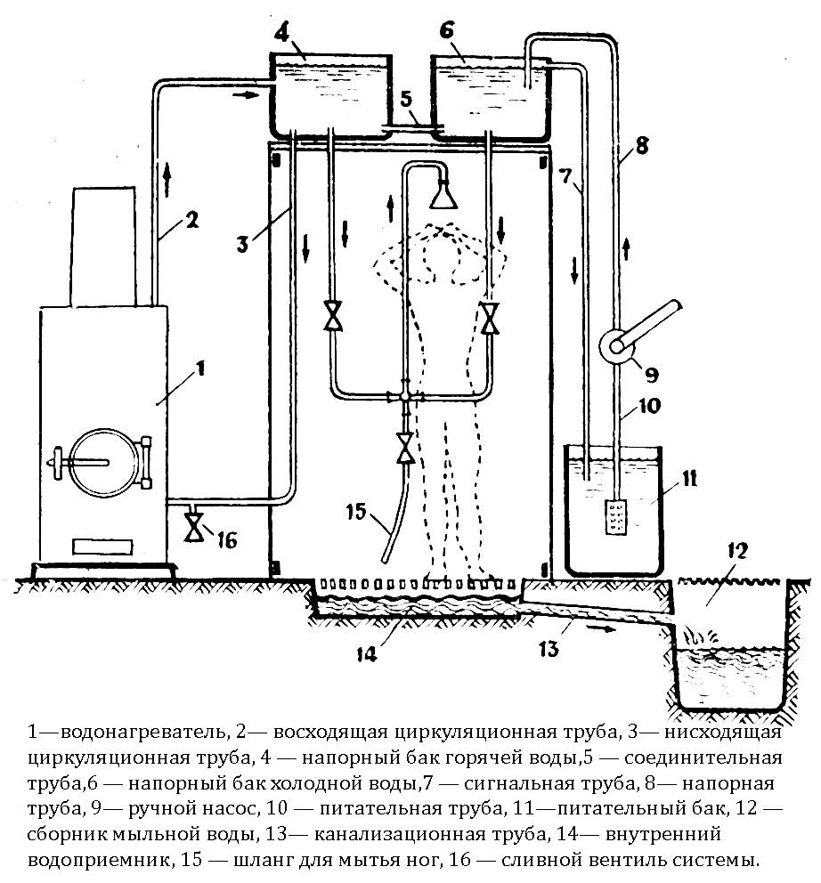Автоматическая подача воды на каменку своими руками 21