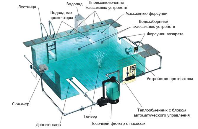 Устройство бассейнов своими руками 289