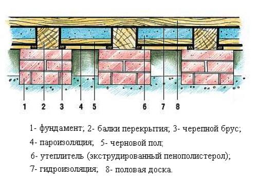 12. Рекомендации по устройству теплоизоляции