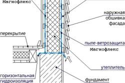 Схема гидроизоляции стен каркаса