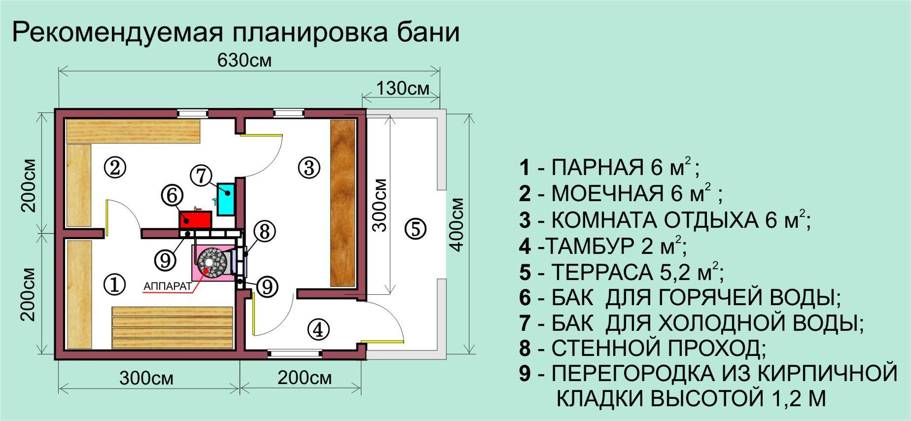 Строительство бани своими руками - Ремонт квартиры своими 3