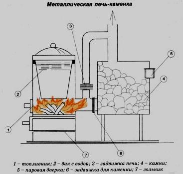 Схема самодельной печи для бани из металла