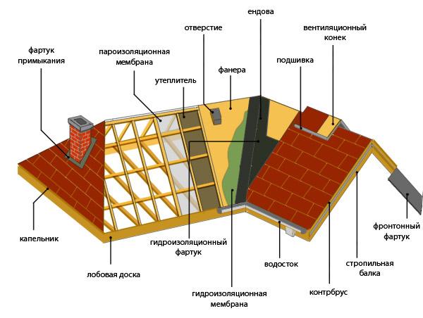 Схема двускатной крыши для бани