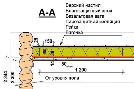 Схема ремонта потолка