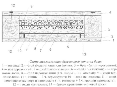 Схема теплоизоляции потолка бани